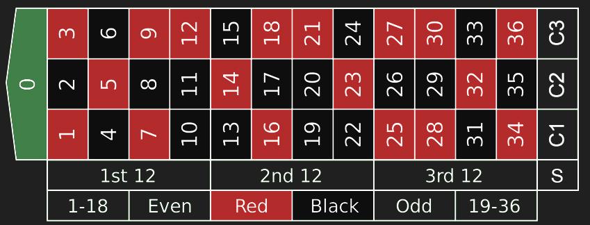 Blackjack lucky ladies bet